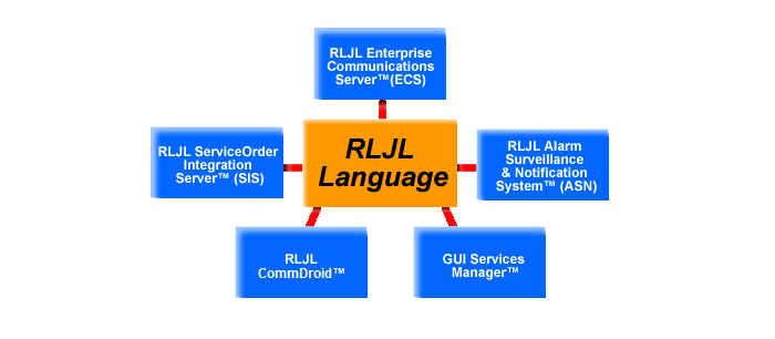 Look into the RLJL Language!